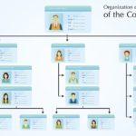 顧客の関係者を分類する(商談視点)