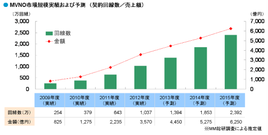 MVNO市場規模実績および予測